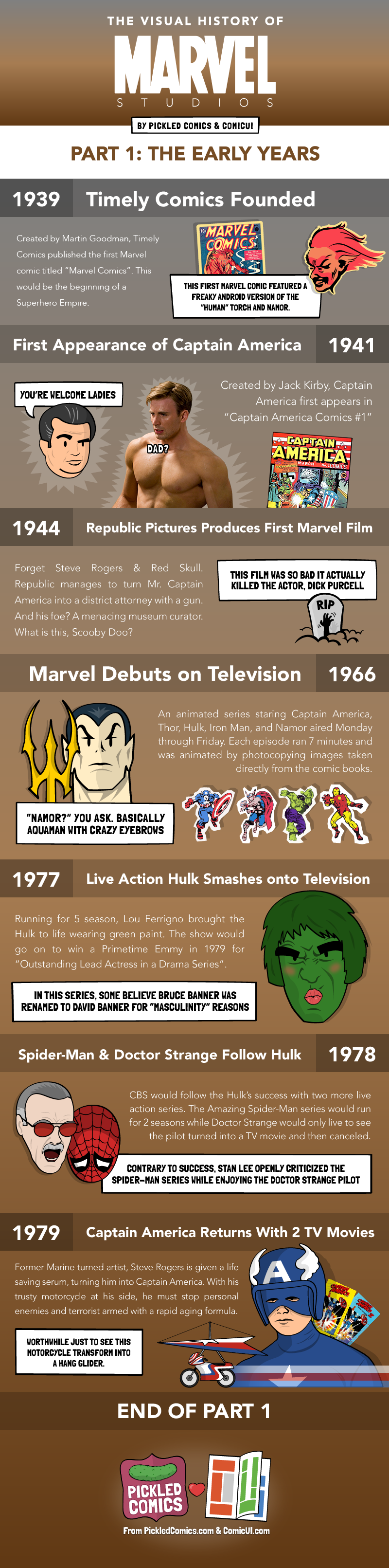 The Visual History Of Marvel Studios. Part 1 starts in 1939 with Timely Comics and ends in 1979 with two Captain America TV Movies.