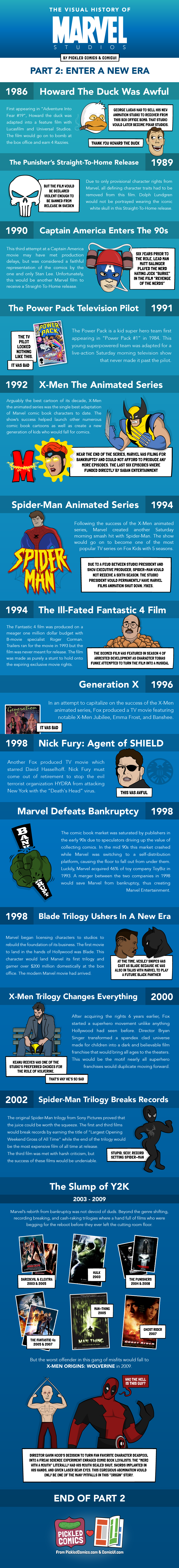 The Visual History Of Marvel Studios. Part 2 starts in 1986 with Howard the Duck and ends in 2009 with 6 years of Marvel movie duds.