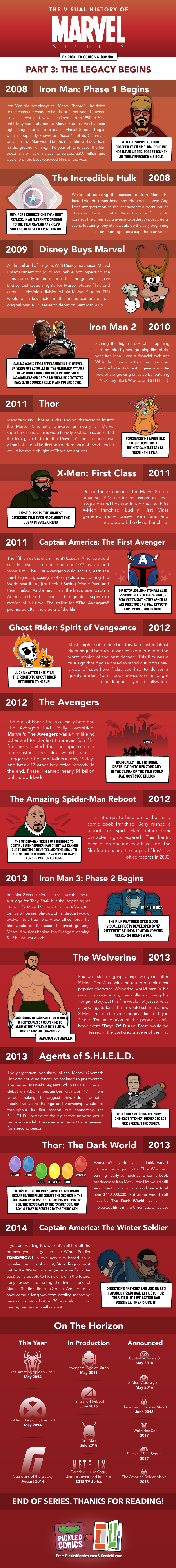 The Visual History Of Marvel Studios. Part 3 starts in 2008 with Phase 1 and Iron Man, and ends in 2014 with the anticipated release of The Winter Solider.